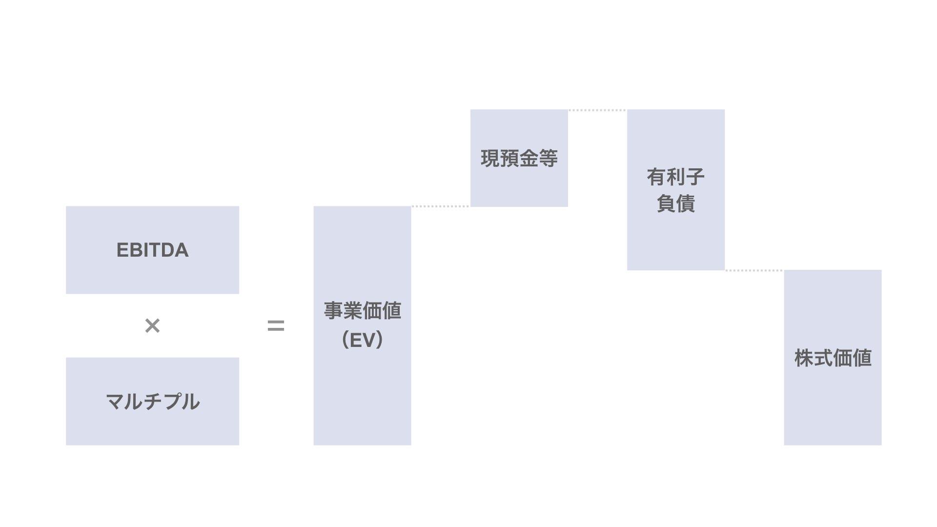 狭義のマルチプル法(EV/EBITDAマルチプル法)