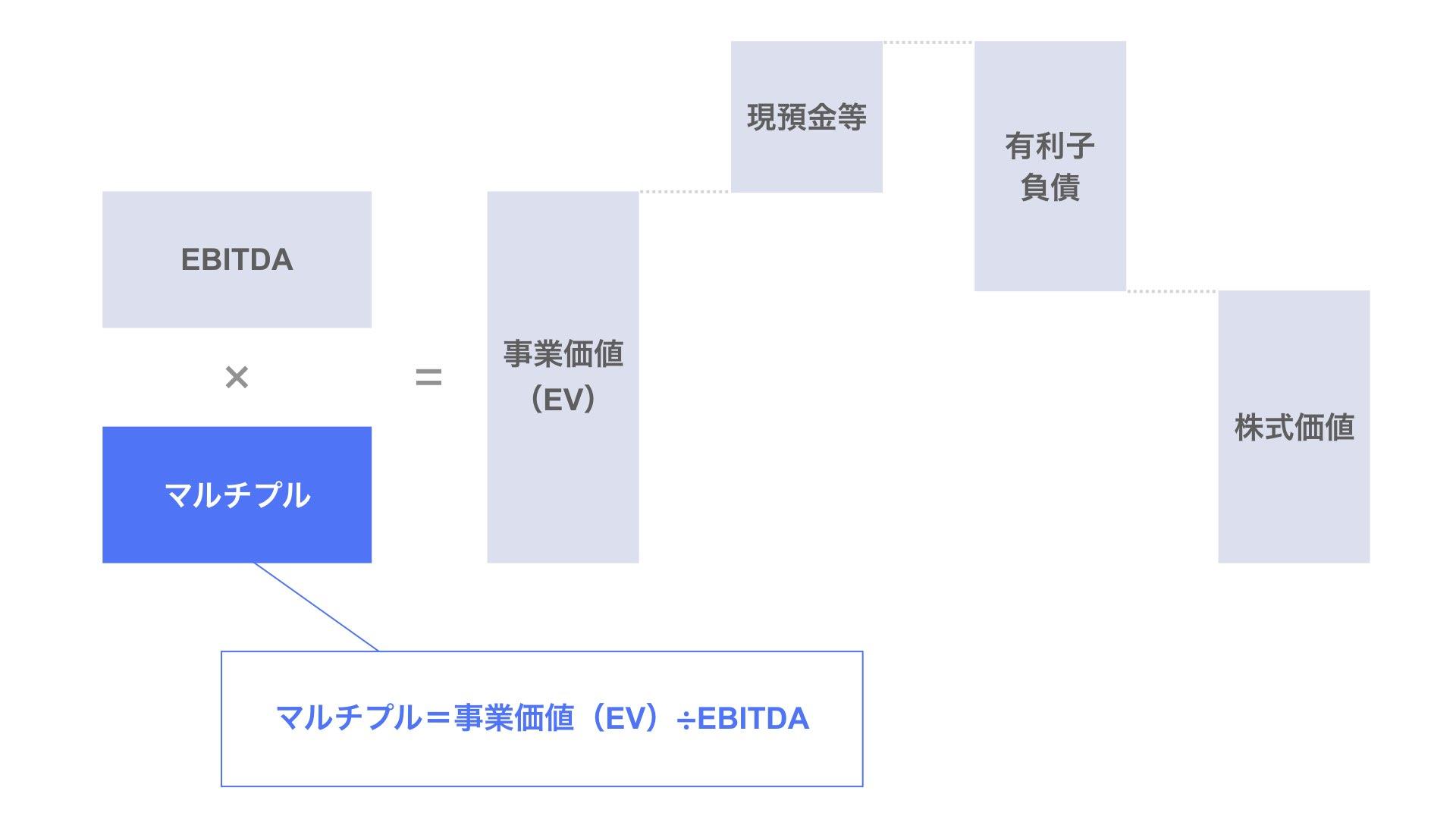マルチプル(EV/EBITDAマルチプル)