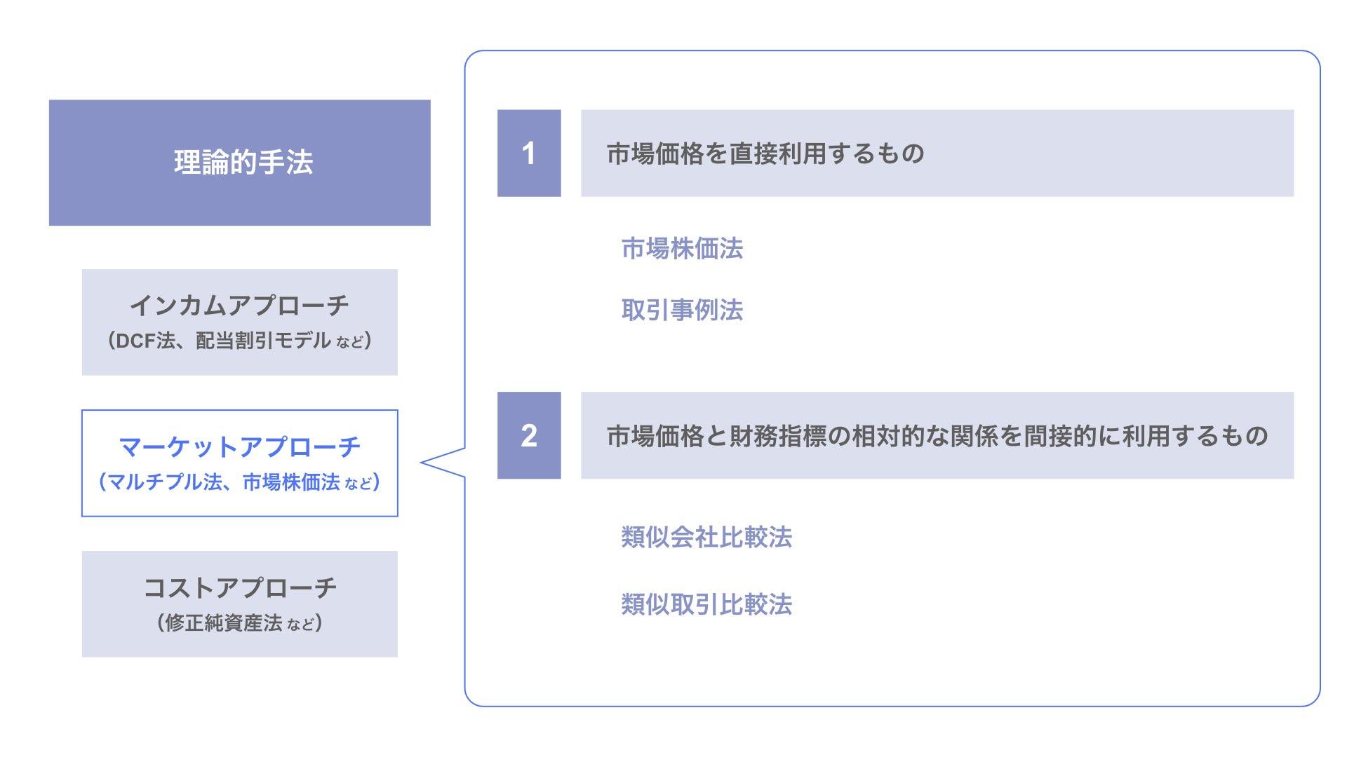 マーケットアプローチの中におけるEV/EBITDAマルチプル法の位置付け