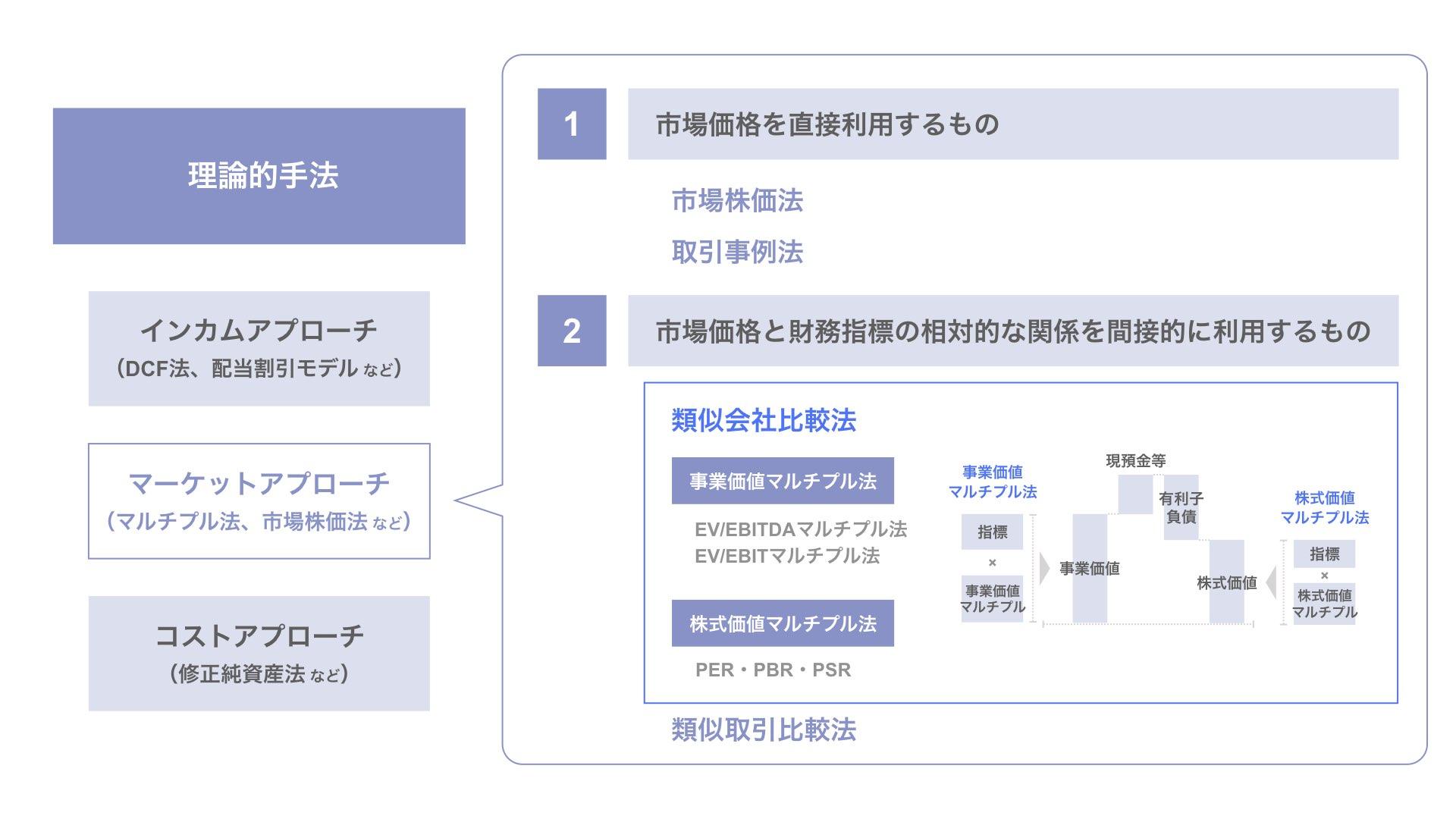類似会社比較法におけるマルチプル法