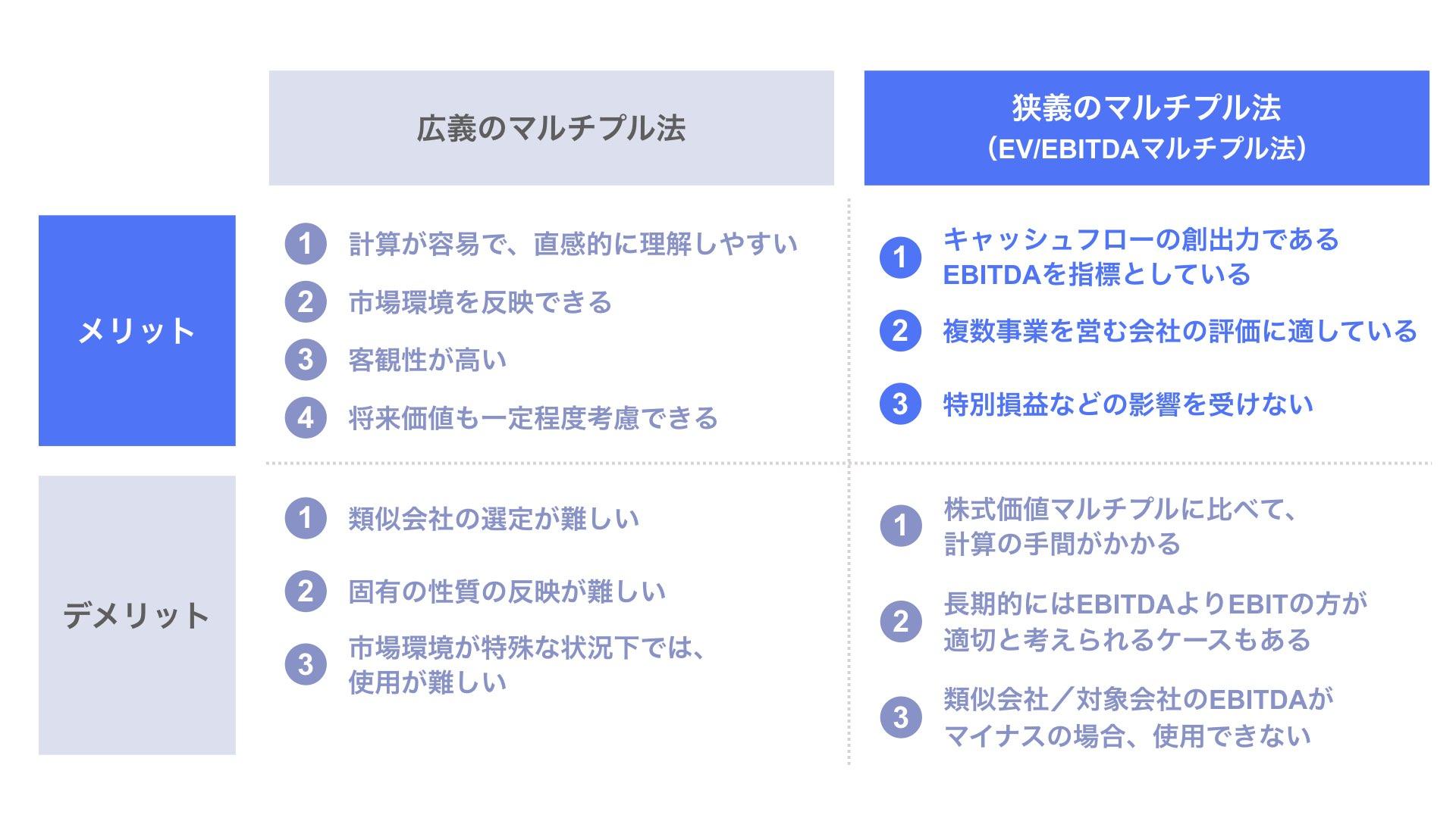 狭義のマルチプル法(EV/EBITDAマルチプル法)のメリット