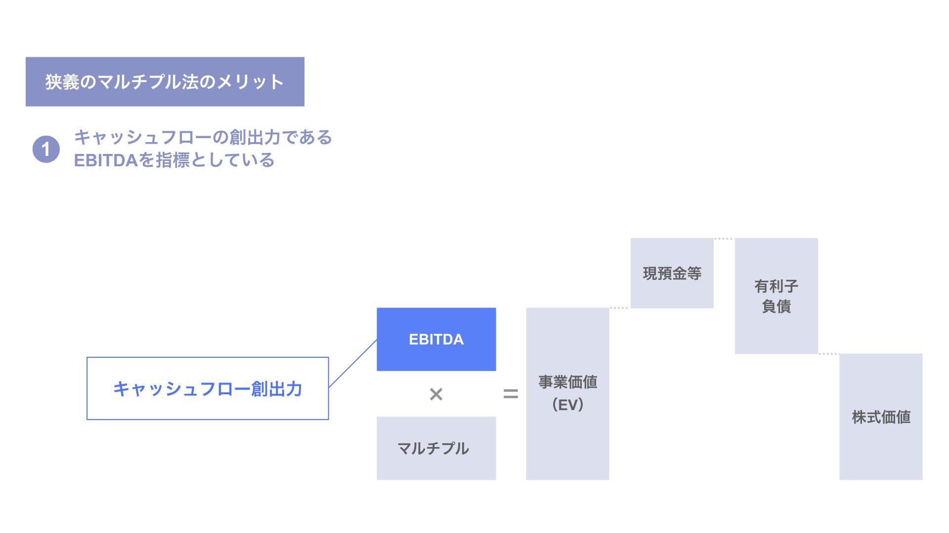 対象会社のキャッシュフローの創出力を表すEBITDAを計算指標としている