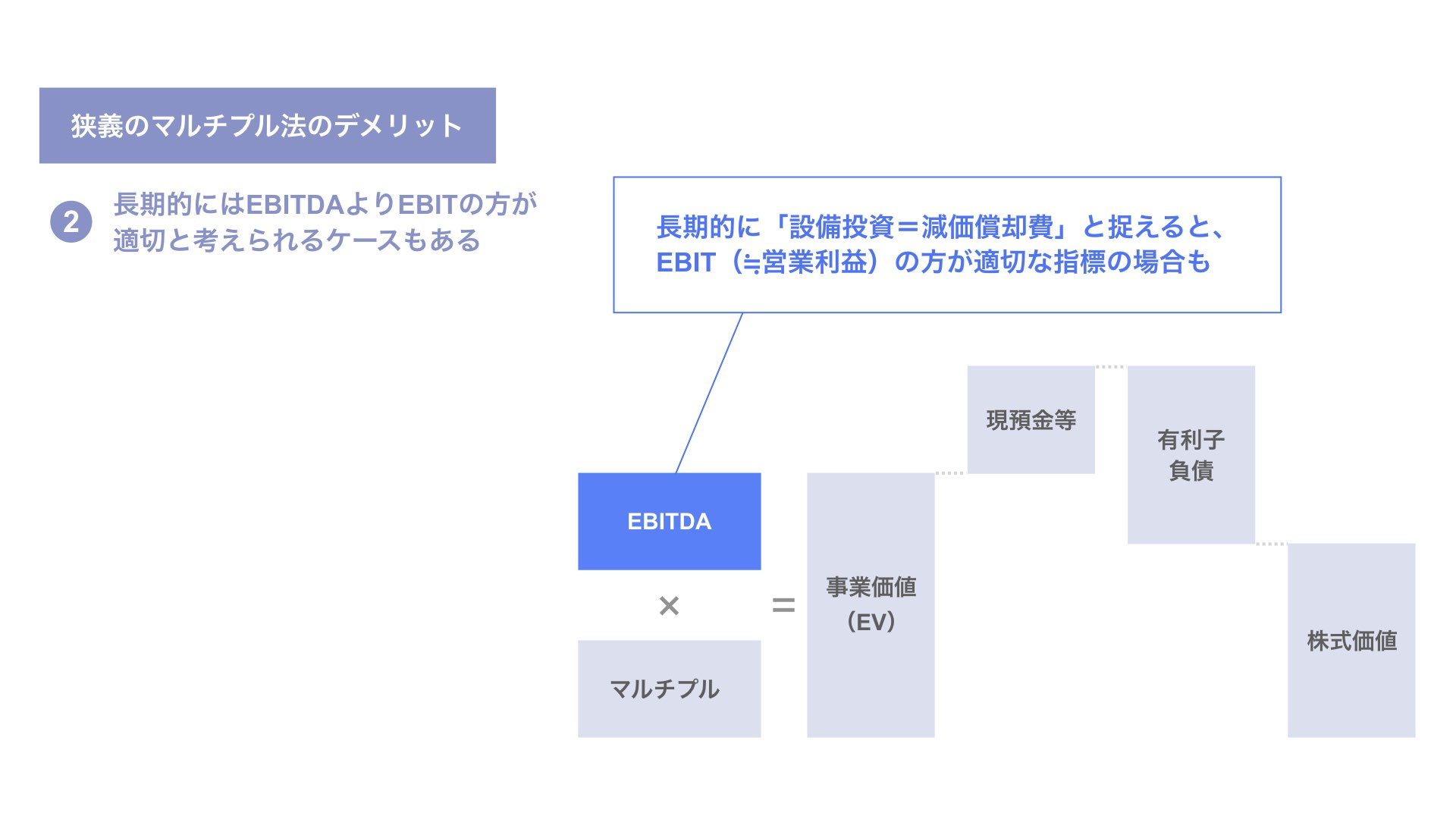 長期的にはEBITDAよりもEBITの方が計算指標としてより適切と考えられる