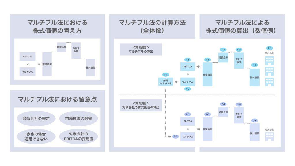 【図解】マルチプル法による株価算定の考え方と具体的な計算例