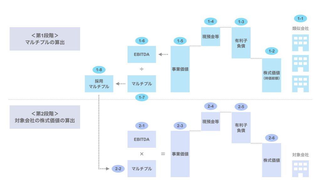 マルチプル法の計算方法 全体像