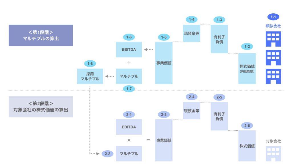 ステップ1-1. 類似会社の選定