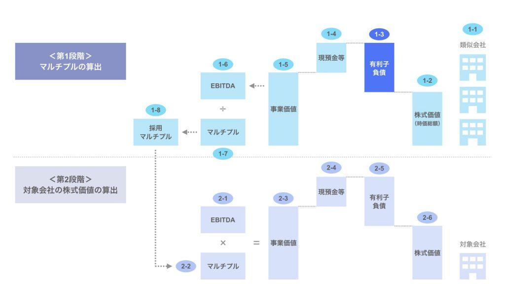ステップ1-3. 類似会社の有利子負債