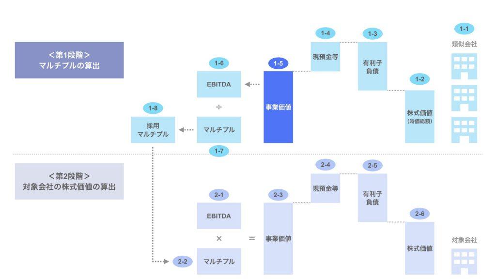 ステップ1-5. 類似会社の事業価値(EV)