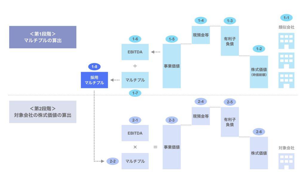 ステップ1-8. 採用するマルチプルの算出