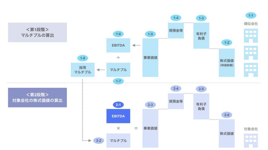 ステップ2-1. 対象会社のEBITDA