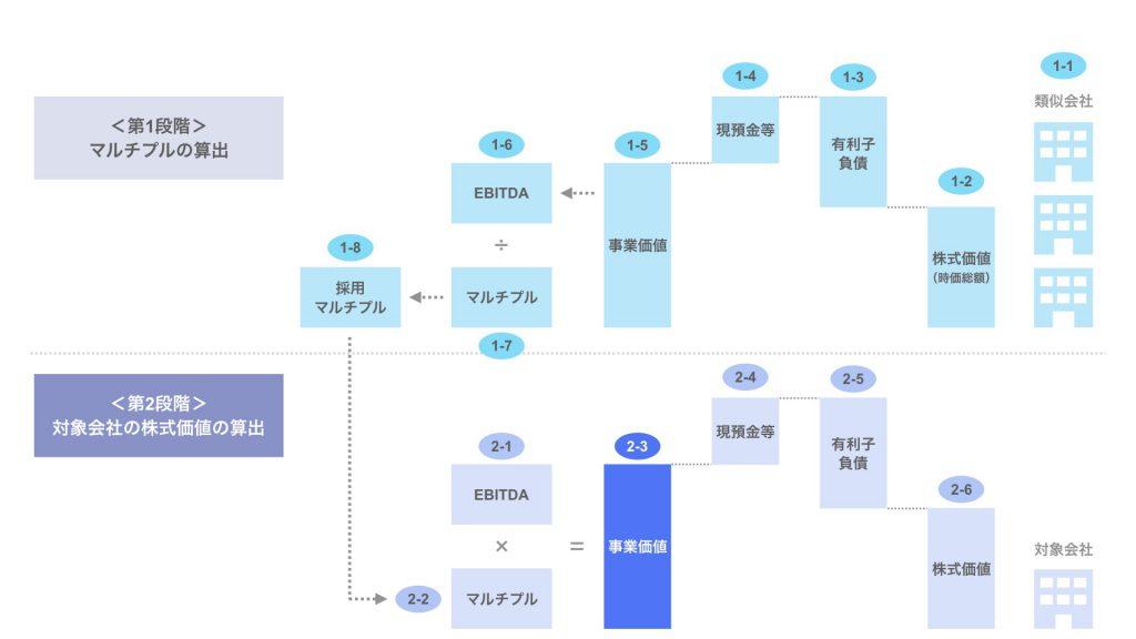 ステップ2-3. 対象会社の事業価値(EV)