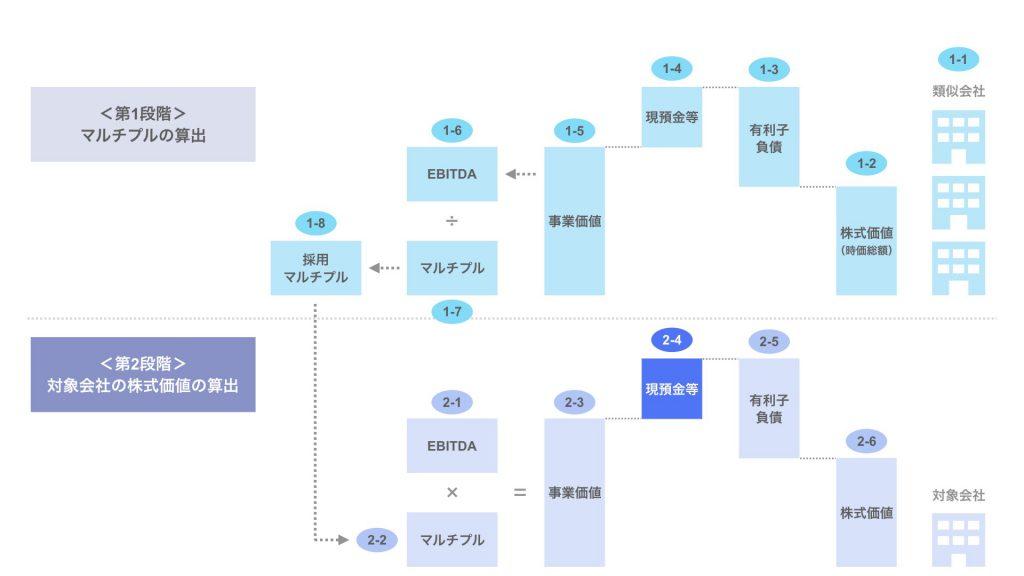ステップ2-4. 対象会社の現預金等