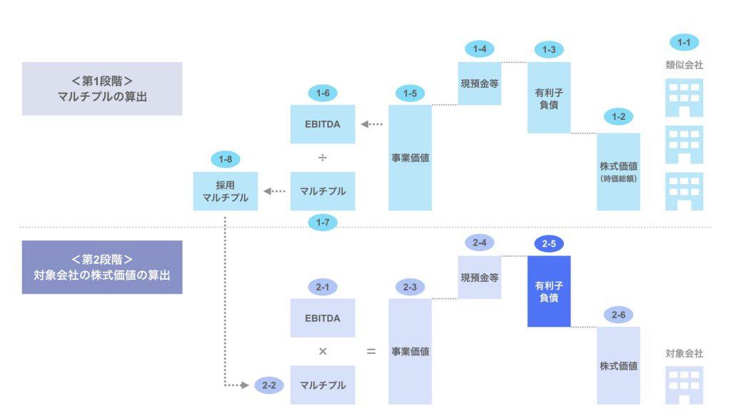 ステップ2-5. 対象会社の有利子負債