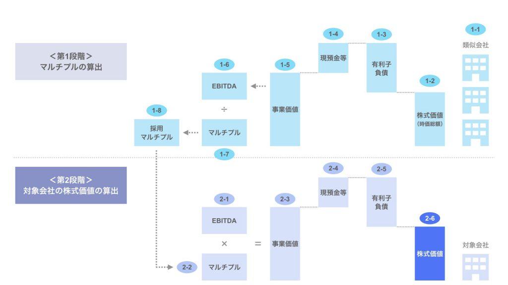ステップ2-6. 対象会社の株式価値