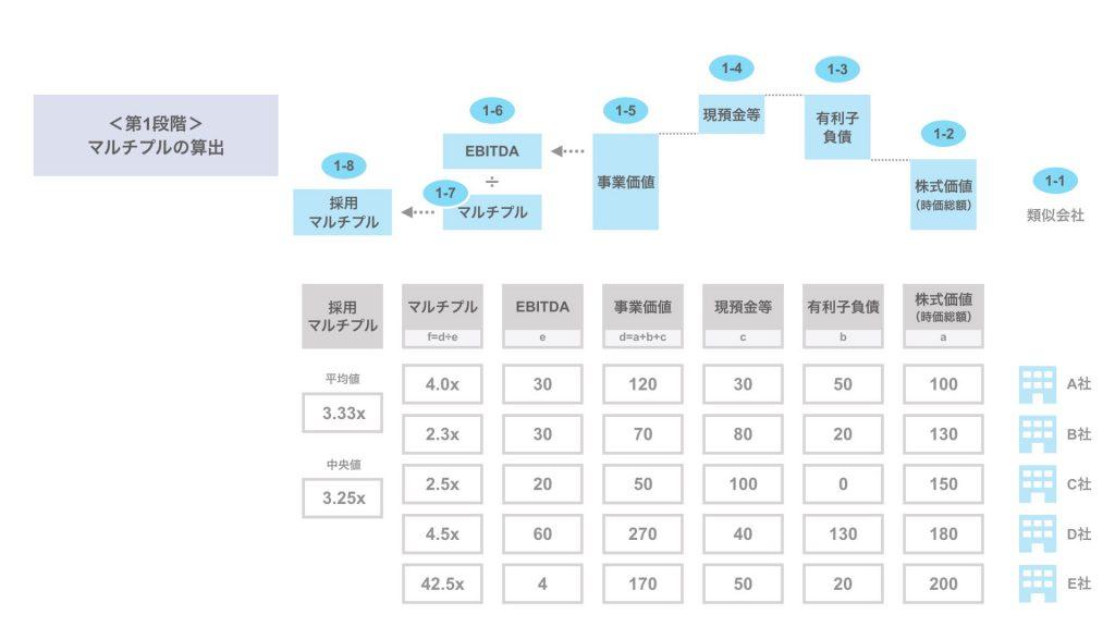 マルチプル法による株式価値の算出(数値例)