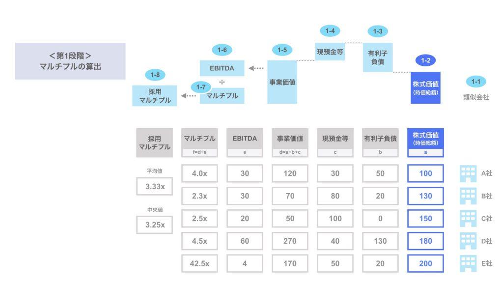 ステップ1-2. 類似会社の株式価値
