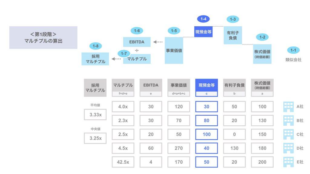 ステップ1-4. 類似会社の現預金等