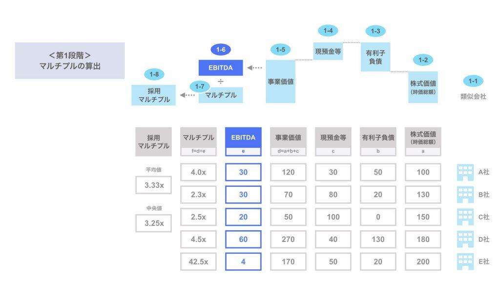 ステップ1-6. 類似会社のEBITDA