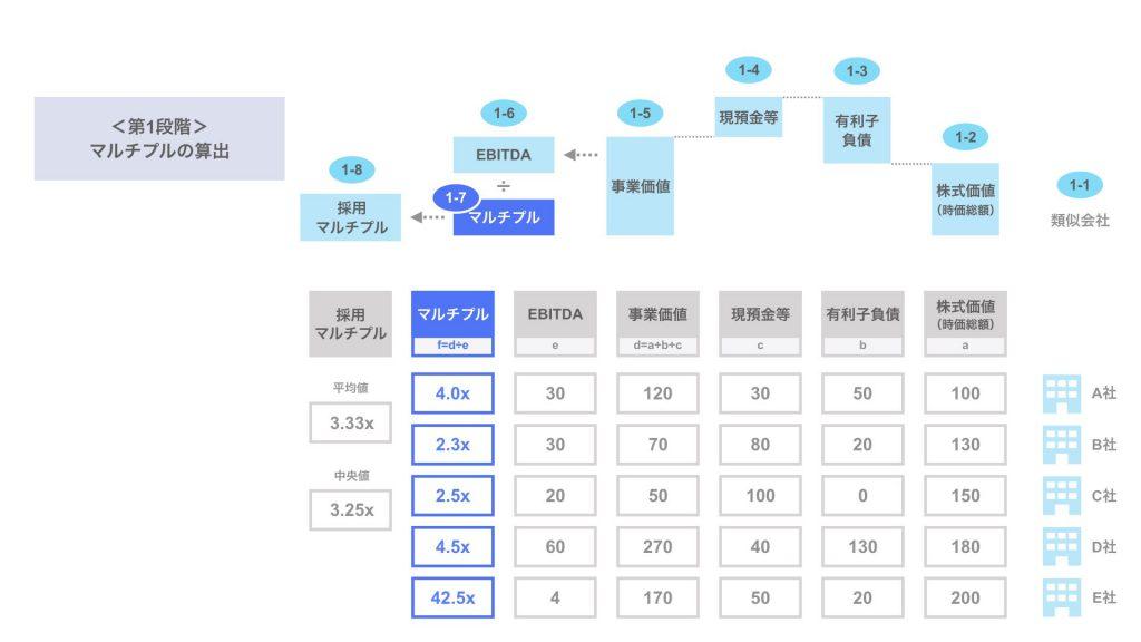 ステップ1-7. 類似会社のマルチプルの算出