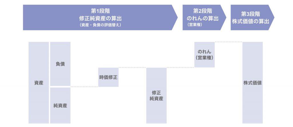年買法による株式価値の計算方法