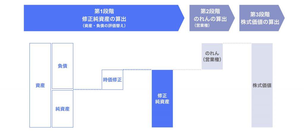 第1段階:修正純資産の算出(資産・負債の評価替え)