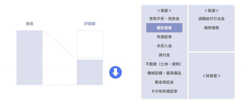 棚卸資産(製品・商品・仕掛品・原材料など)