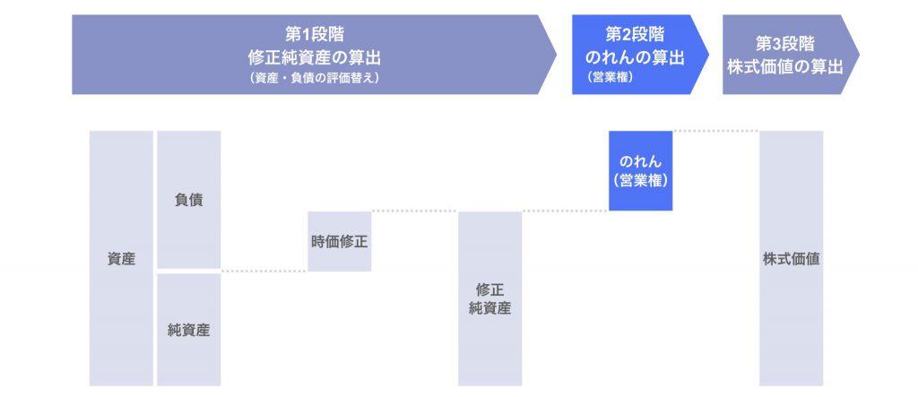 第2段階:のれん(営業権)の算出