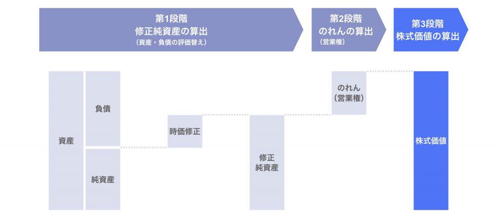 第3段階:株式価値の算出