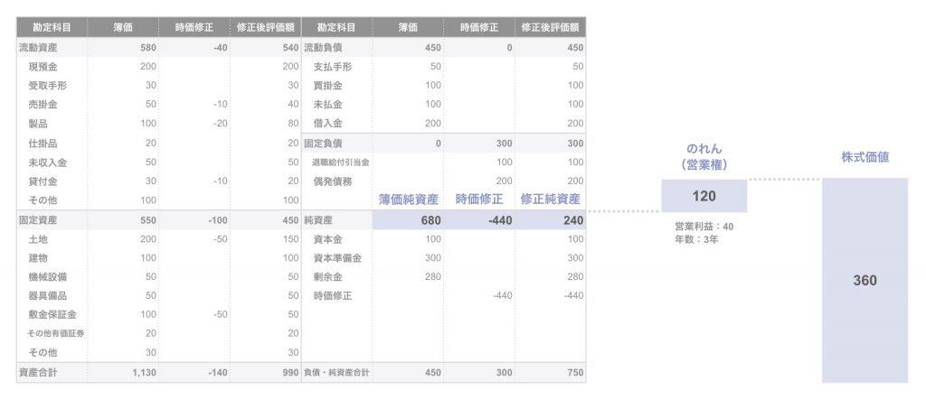 年買法による株式価値の算出(数値例)