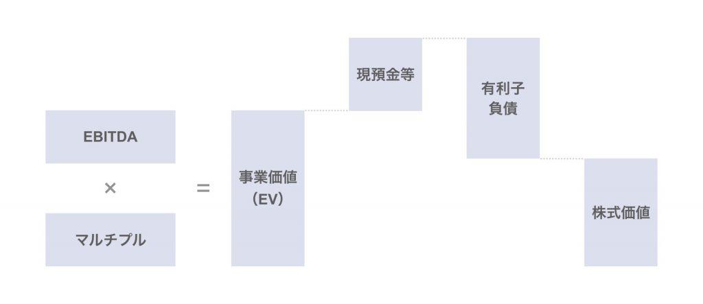 マルチプル法による株式価値の算出