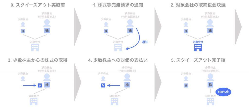 スクイーズアウトの手法 ①特別支配株主の株式等売渡請求 - スキーム