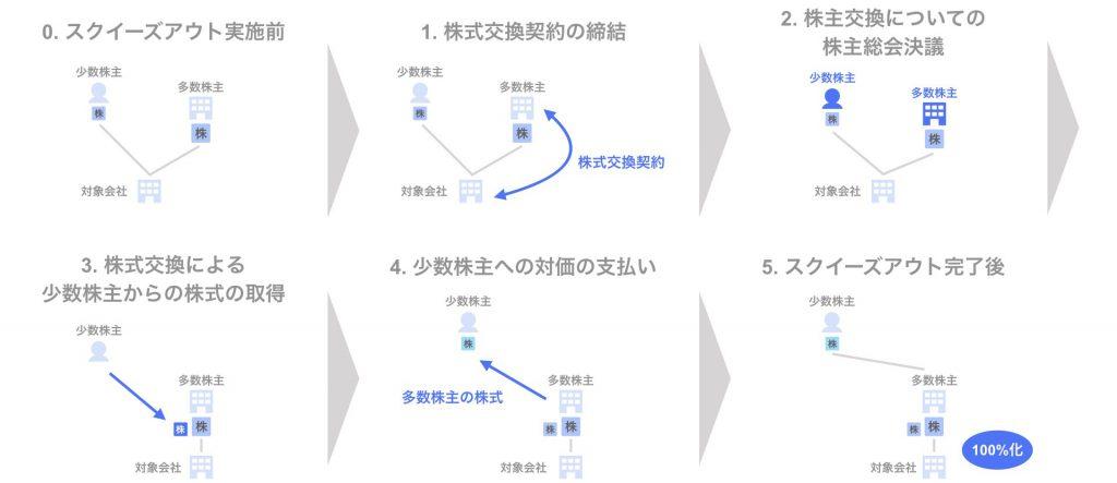スクイーズアウトの手法 ⑥株式交換(自社株式対価) - スキーム