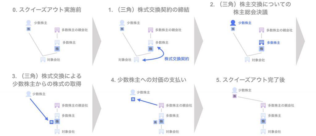 スクイーズアウトの手法 ⑦三角株式交換 - スキーム