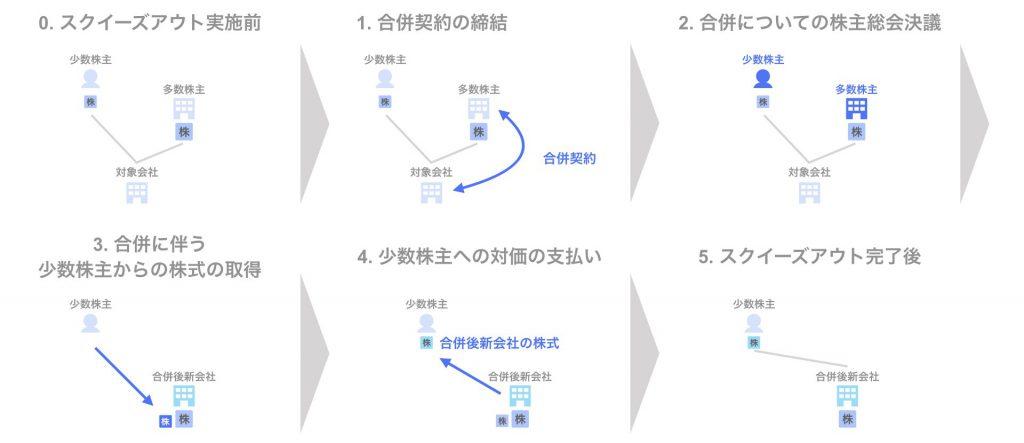 スクイーズアウトの手法 ⑧合併(自社株式対価) - スキーム