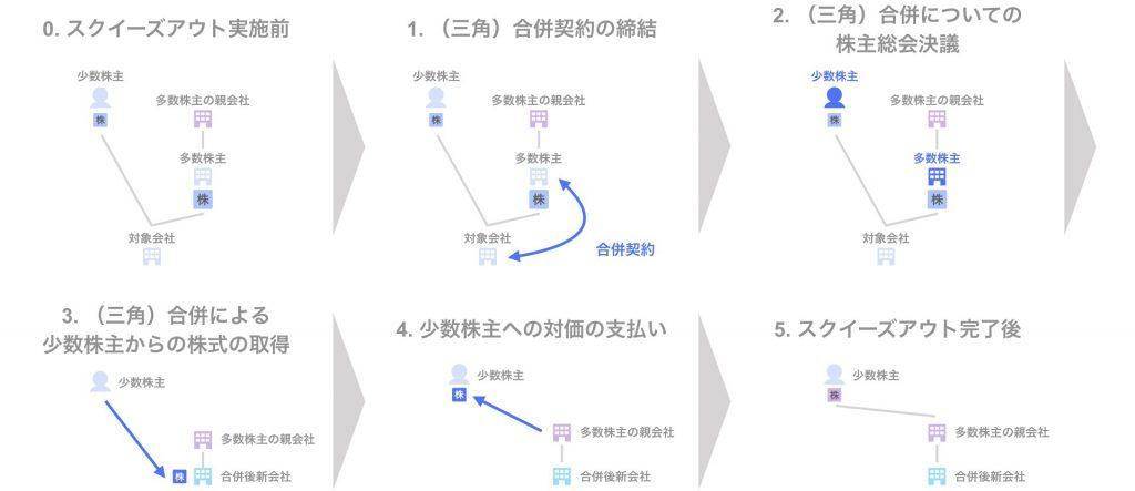 スクイーズアウトの手法 ⑨三角合併 - スキーム