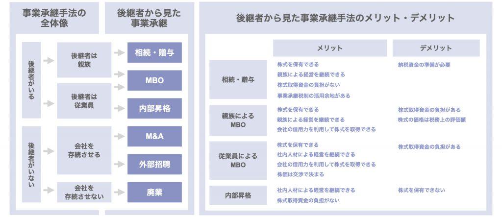 事業承継の各手法の概要とメリットを解説