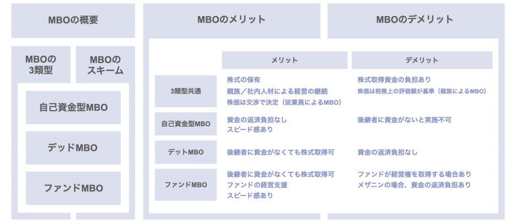 後継者から見たMBOとは?概要やスキーム、メリットを解説