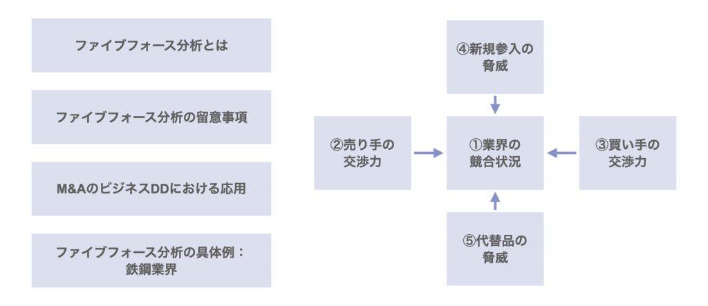 5つの力で産業分析|ポーターのファイブフォース分析とは