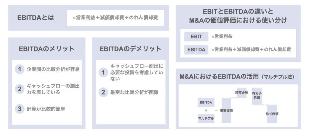EBITDAとは|M&Aのバリュエーション(価値評価)の重要指標