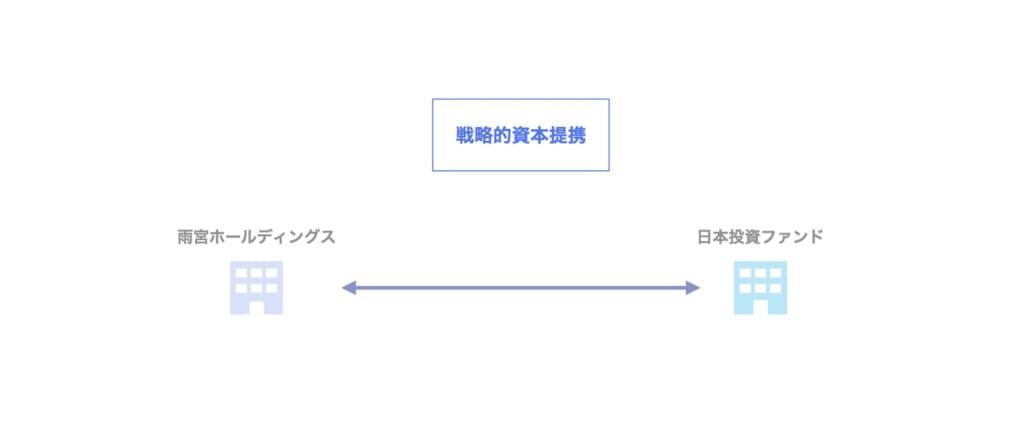 PEファンドのM&A|日本投資ファンドによる雨宮HDへの投資