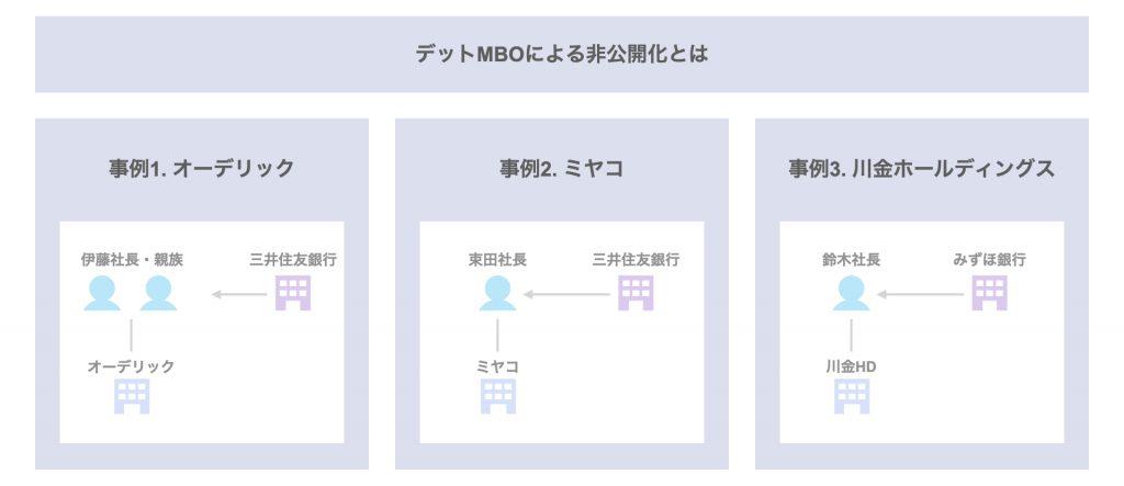 MBO事例|デットMBO(ローン型MBO)による非公開化事例3選