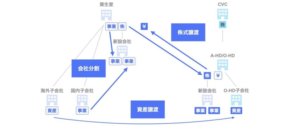PEファンドのM&A CVCキャピタル・パートナーズ(資生堂)