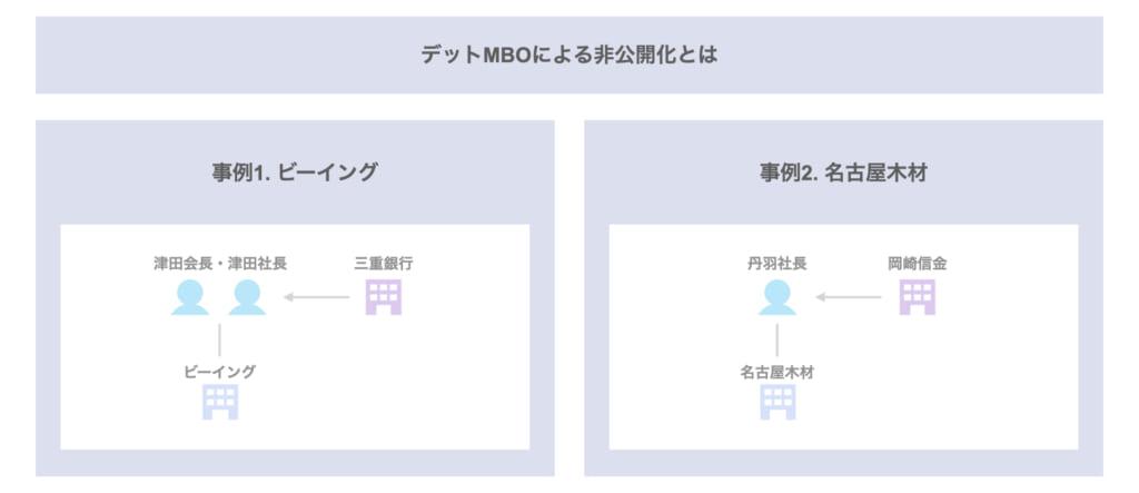 MBO事例②|地銀・信金のファイナンスによるデットMBO