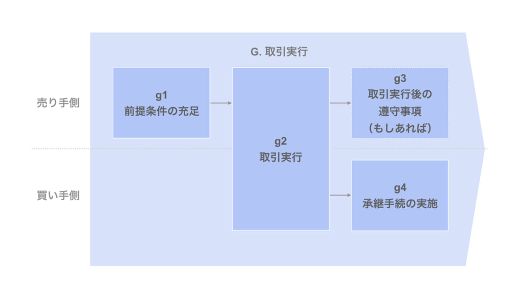 取引実行までの具体的なプロセス