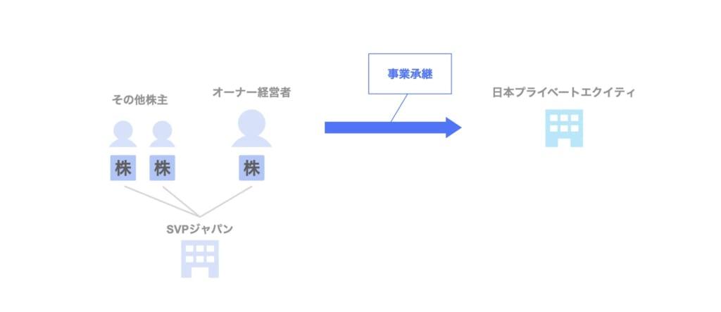 PEファンドのM&A|JPEによるSVPジャパンへの投資