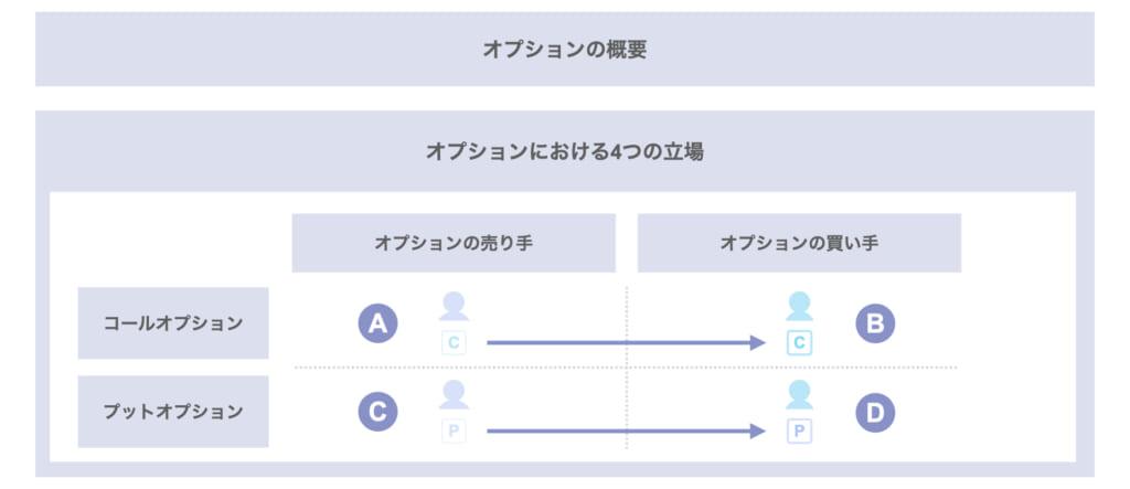 オプションとは① コール/プットオプションの基本と具体例