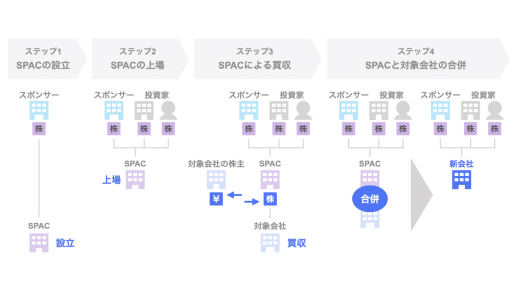 SPACとは|金融パーソンが知るべきキーワード