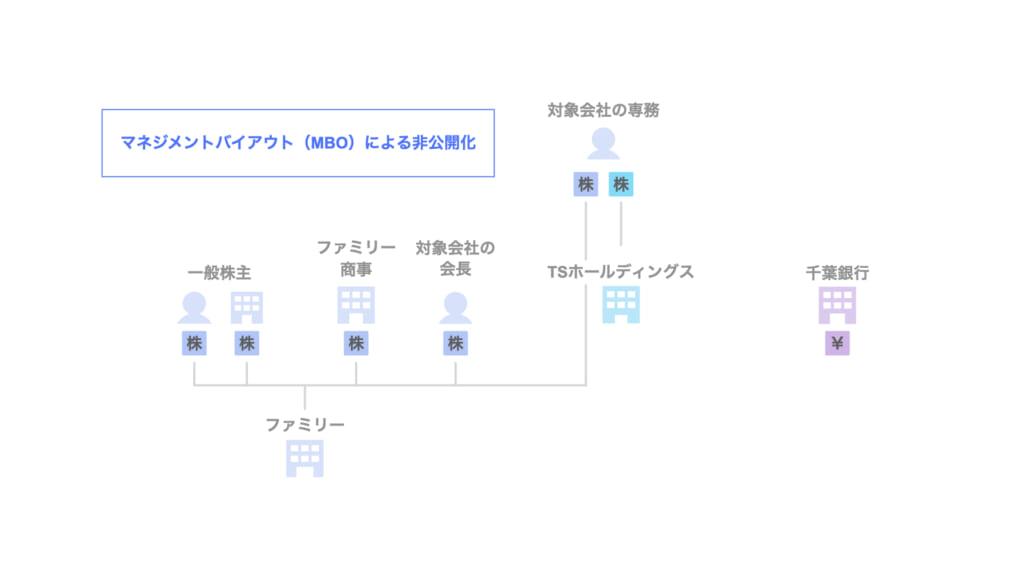 (株)ファミリーのデットMBOによる非公開化(千葉銀行)