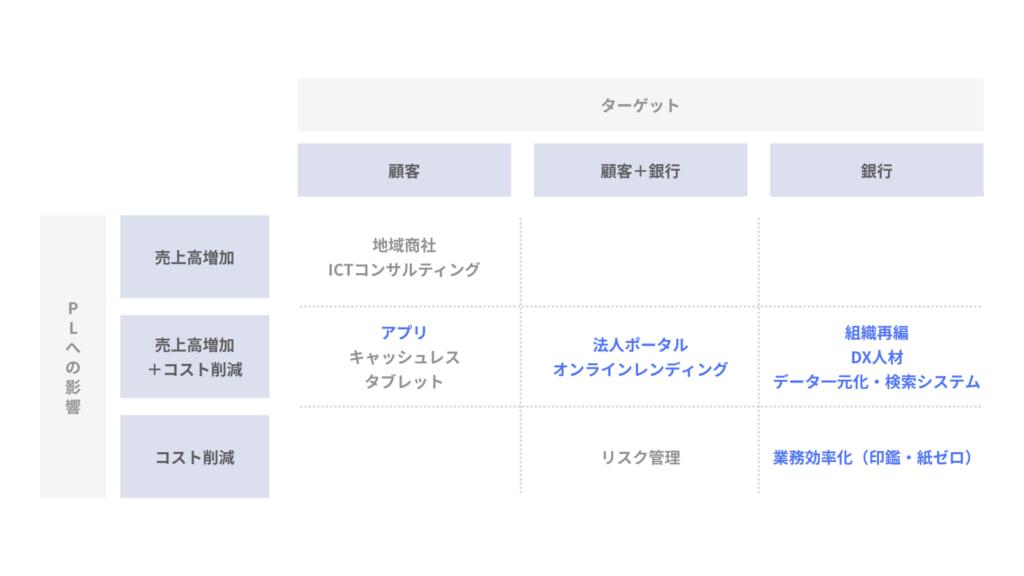 地銀のDX戦略_千葉銀行_001