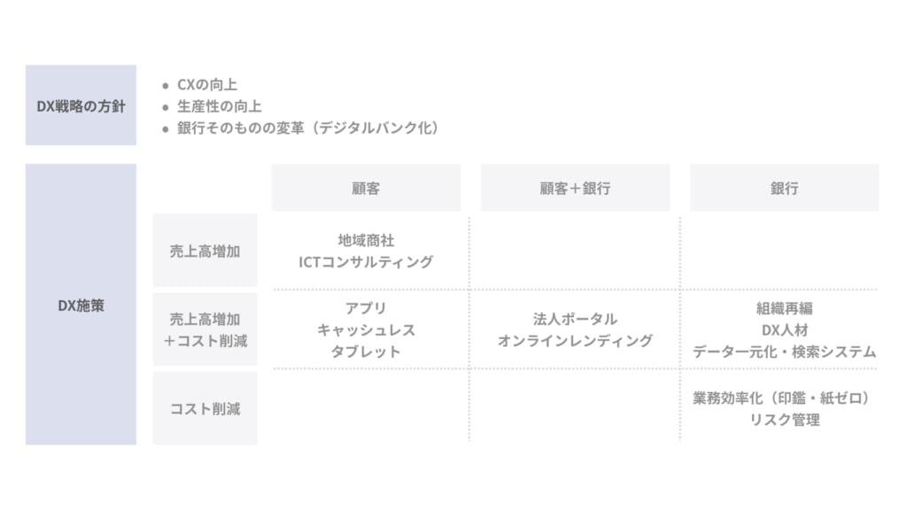 地銀のDX戦略_千葉銀行_002